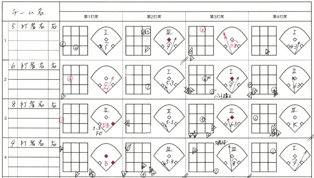 野球の配球表